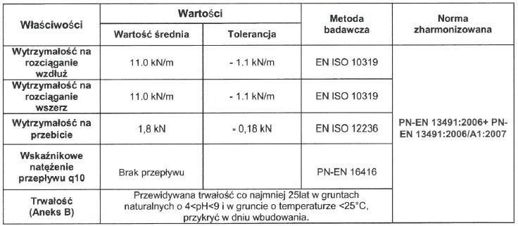 actitex- parametry izolacji bentonitowej