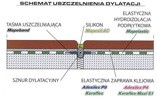 uszczelnienie balkonow i tarasow system mapei