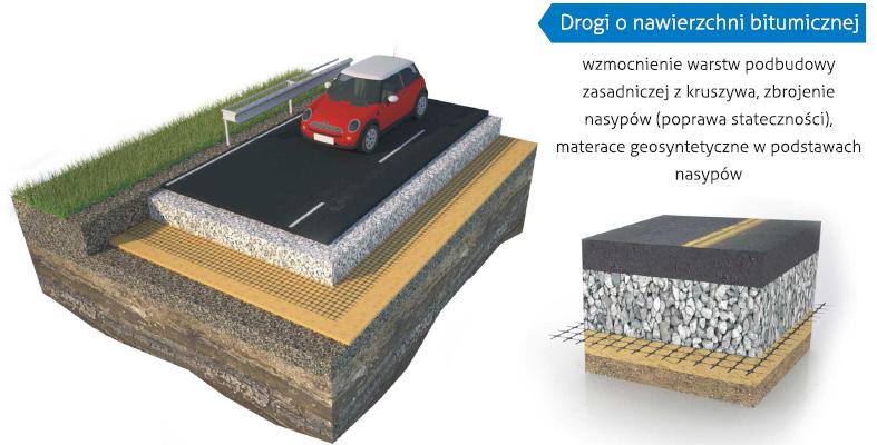 polgrid bx - geosiatka do wzmocnienia podbudowy drogowej