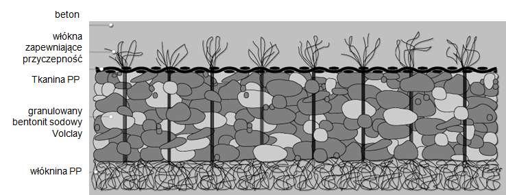 izolacja fundamentu - Voltex