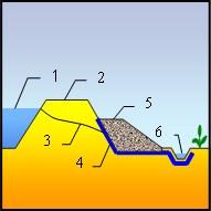 maty drenazowe, odwodnienie wałów przeciwpowodziowych