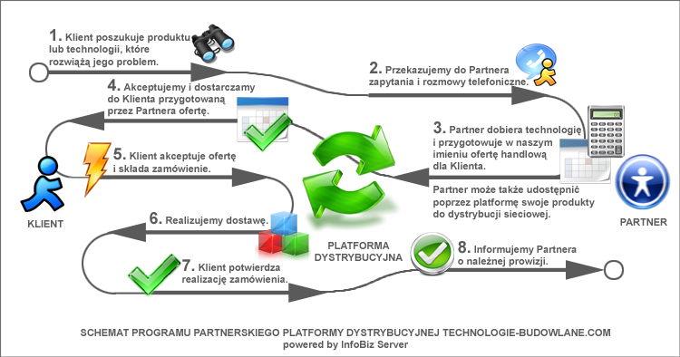 program partnerski - technologie budowlane